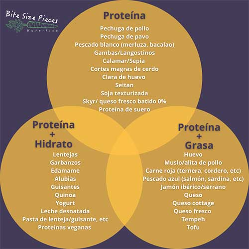 que tipo de proteina comer